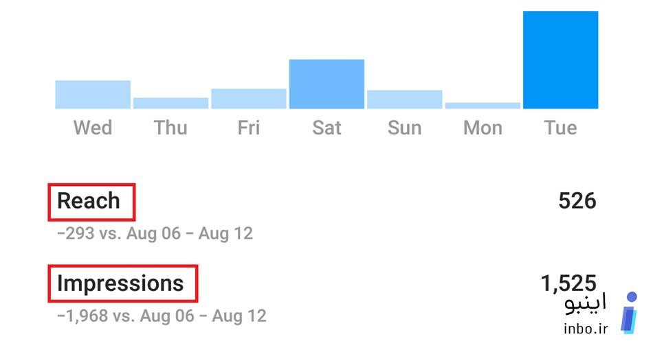 تعداد بازدیدهای بدون تکرار و با تکرار در هفته