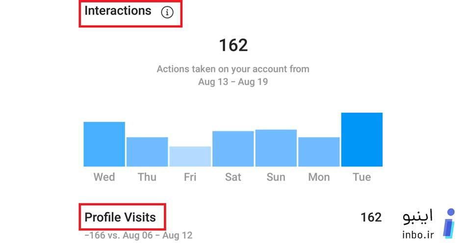 تعداد کاربران بازدید کننده