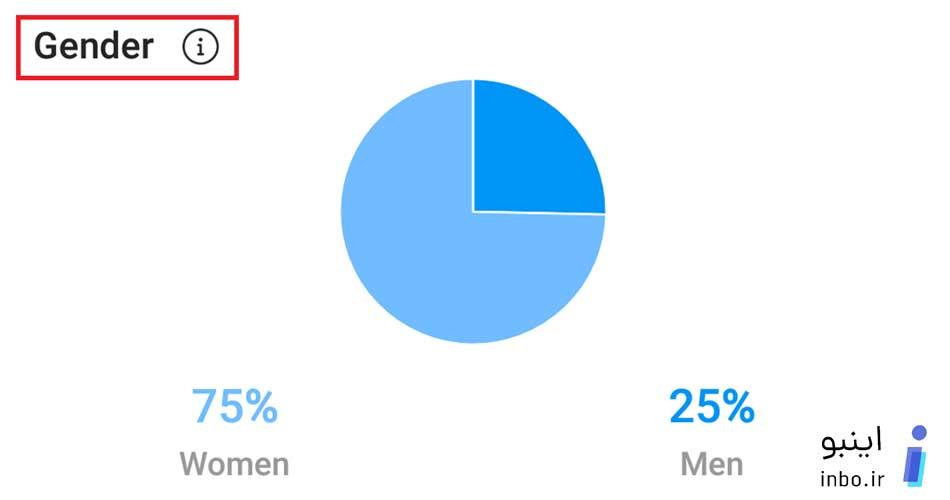 درصد زن یا مرد بودن کاربان