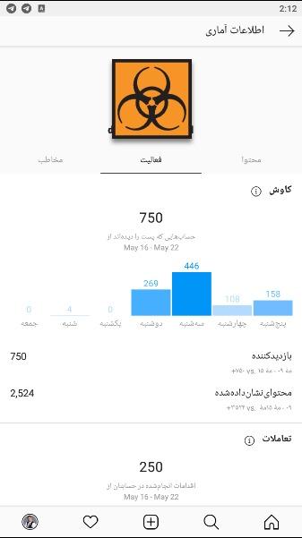 بخش activity  از حساب content creator